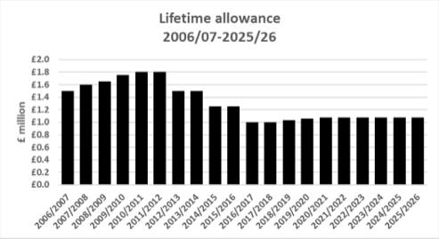 Lifetime allowance fr pensions